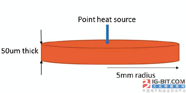 纳米陶瓷:CSP LED模块设计的最佳热解决方案