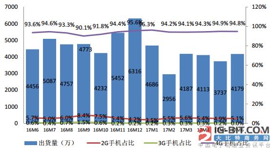 2017年6月国内手机市场运行分析报告出炉