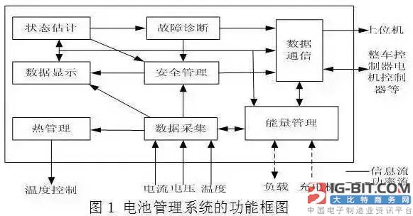 【技术】一文解析车载动力电池系统及充电机充电技术