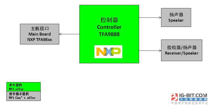 大联大世平集团推出基于NXP产品的多个智能手机用智能音频功放解决方案