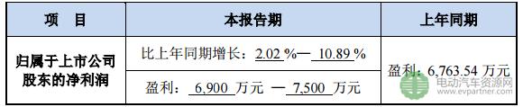 电动汽车电控与变频器销量增长 蓝海华腾预计上半年净利上涨