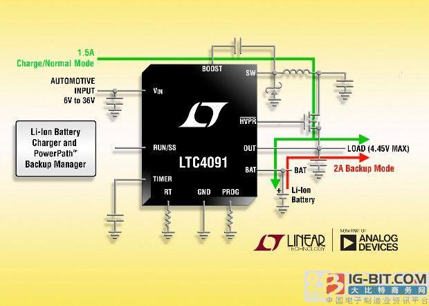高度集成的 36V 降压型电池充电器 提供无缝备份电源