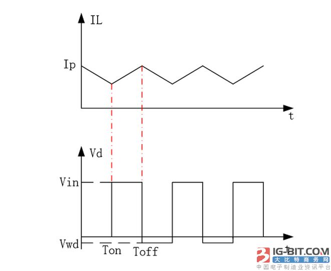 3 降压型电路的二极管电压和电感电流波形