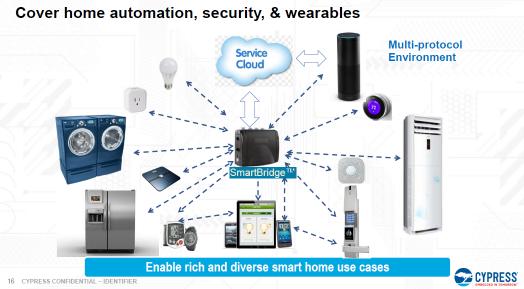 赛普拉斯智能家电嵌入式解决方案