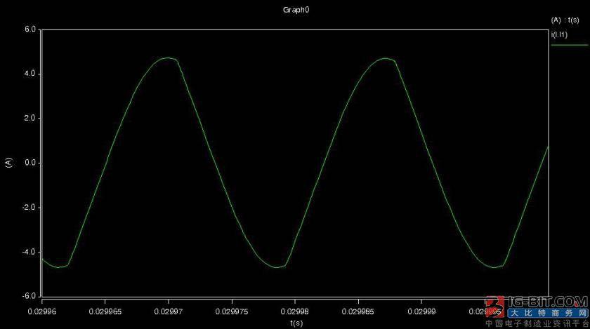 倍压整流中二极管的电流波形