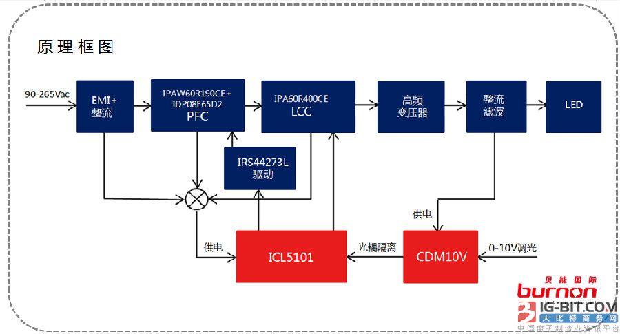 英飞凌ICL5101 LED调光方案参考设计