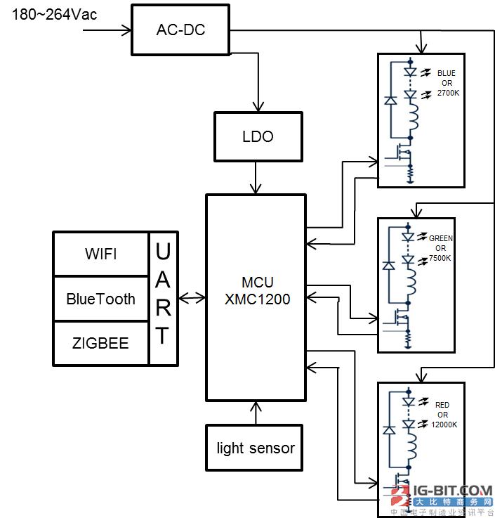 英飞凌RGB LED 调光方案
