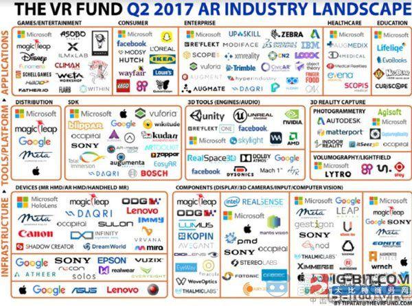 2017年第二季度AR公司关注量增长60