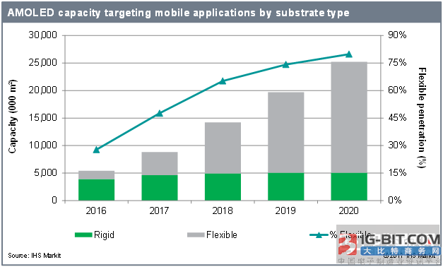 2016-2020年AMOLED显示器年均增长率将达91%