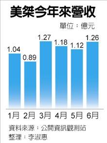美桀下半年营收拼增50%,第3季营运可望步入高峰