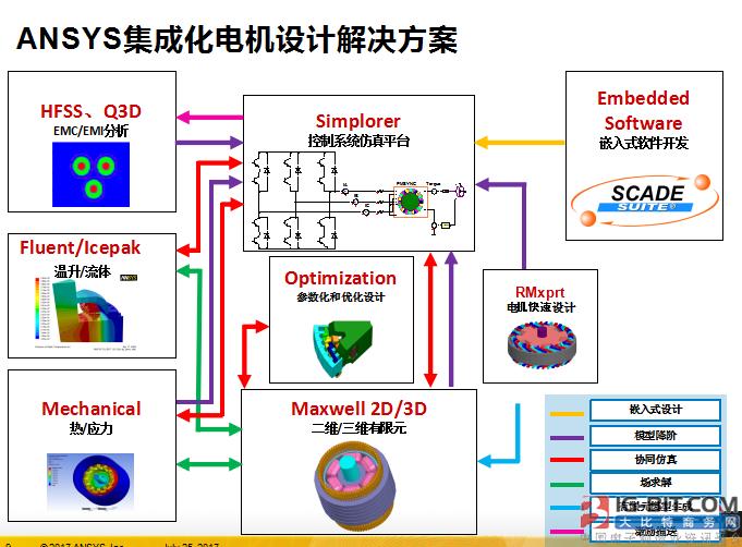 《ANSYS软件在电机设计中的最新进展》