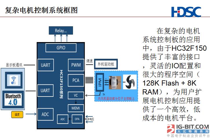 《高效低成本的电机控制专用MCU – HC32F150系列》