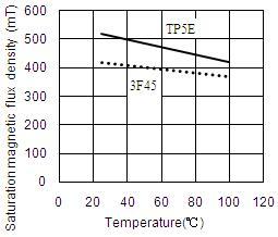 高频高饱和宽温低损耗锰锌铁氧体TP5E材料