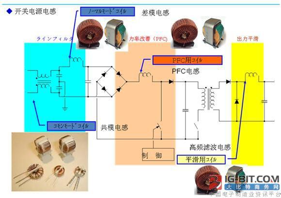 高频电抗器介绍及设计思路