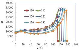居里温度对高磁导率MnZn铁氧体材料磁性能的影响