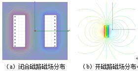 开磁路电感感值与饱和裕量计算方法研究