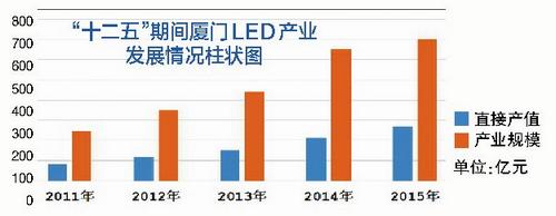 """千亿产业集群 厦门LED产业的""""厦门模式"""""""