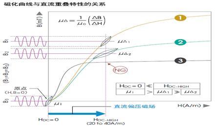 用于电力电子的大电流高阻抗锰锌铁氧体材料