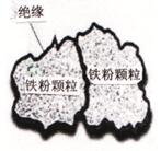 软磁复合材料发展的潜力与应用