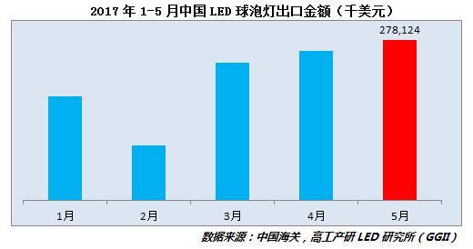 GGII: 5月LED球泡灯出口2.78亿美元,较上月增长7%!
