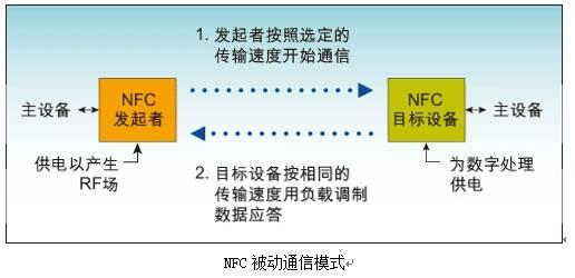 NFC芯片前世今生 技术详解