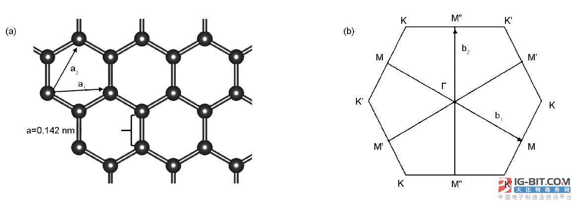 石墨烯在电化学储能过程中的理论应用