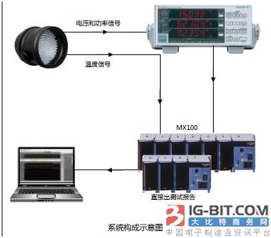 横河WT310E+MX100   灯具检测