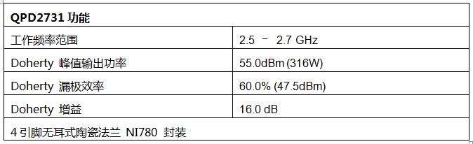 QORVO®全新碳化硅基氮化镓(GaN-on-SiC)放大器可进一步降低电信基础设施成本