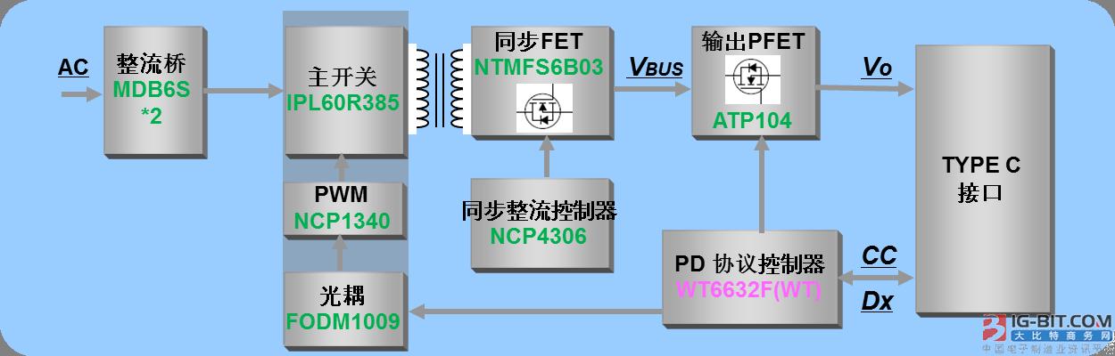安森美半导体与伟诠电子合作推出全系列USB PD壁式充电器参考设计