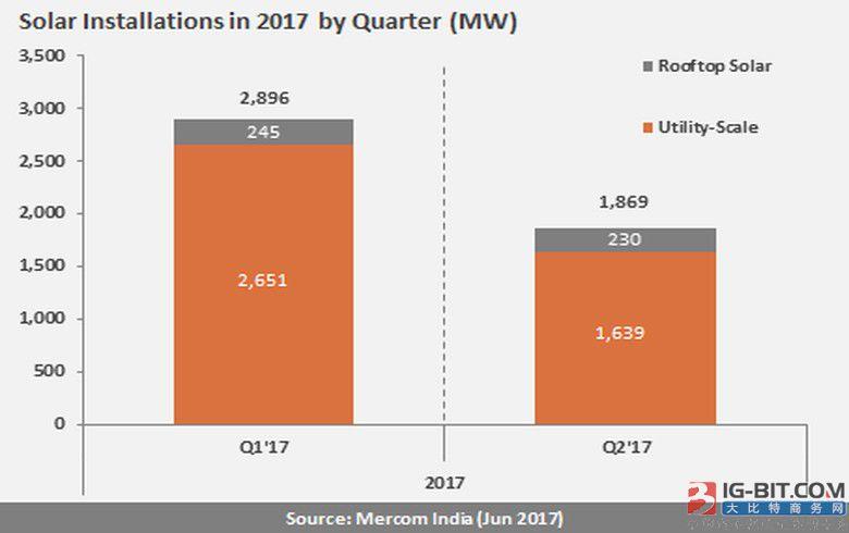 2017年上半年印度新增4765MW太阳能容量