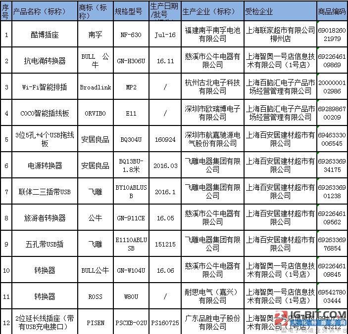 上海市质监局抽查20批次带USB电源适配器产品 不合格8批次