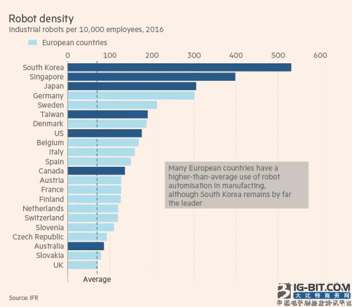 韩国将成首个对机器人征税的国家