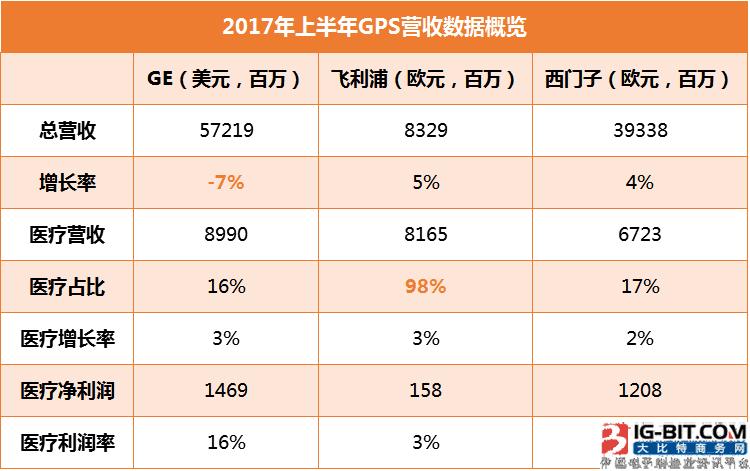 2017年医疗3巨头财报分析