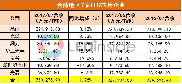 封装厂业绩不如芯片厂?台湾LED厂7月报告揭底