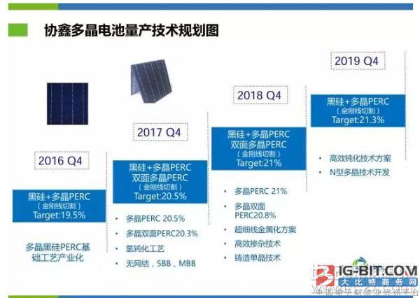 协鑫2018年多晶黑硅电池量产效率将突破21%