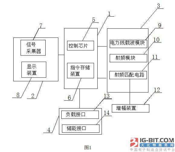 技术发明|一种远程通信式微电网电能表