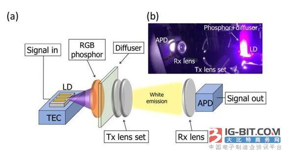 美国激光LD最新研究:NUV LD或加速发展光无线通信