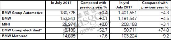 宝马前7个月全球电动车累计销量超5万辆 同比增长74.8%