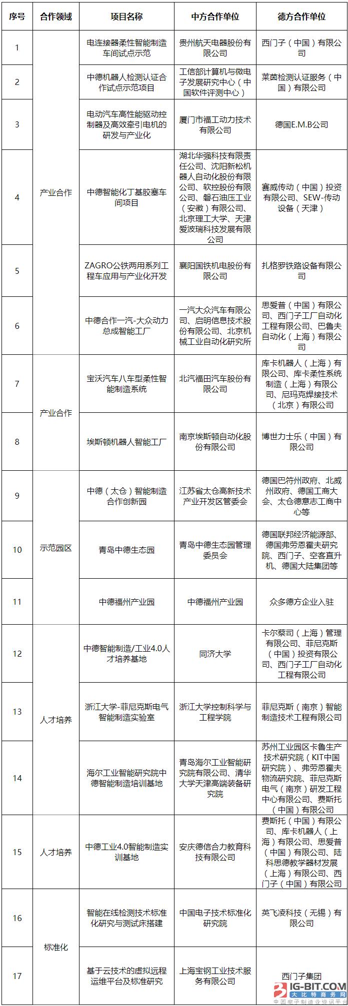 2017年中德智能制造合作试点示范项目名单公示