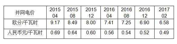 光伏电价大幅下跌怎么办?看看光伏补贴的德国解决方案