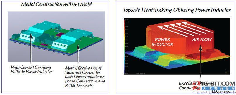 大功率、可扩展、占板面积小、热量更少稳压器出现