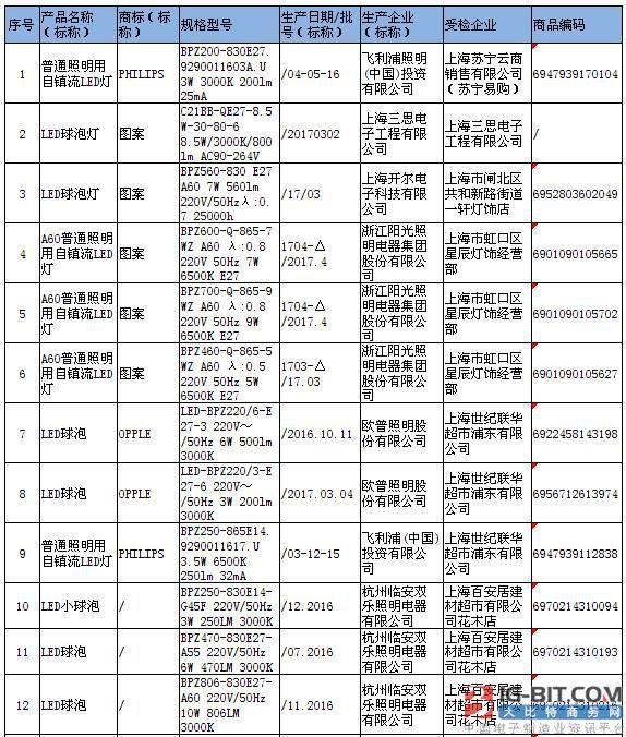 上海市质监局抽查:3批次LED球泡灯产品不合格