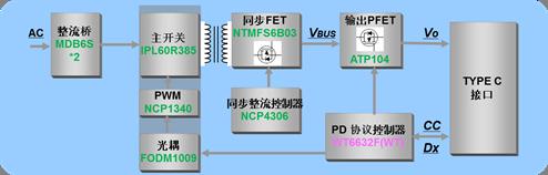 最新的USB PD壁式充电器参考设计方案