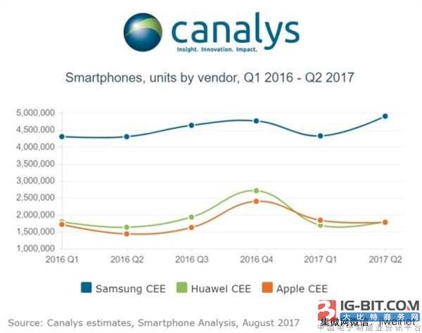 华为手机在欧洲销量已经超越苹果,三季度有望整体超越