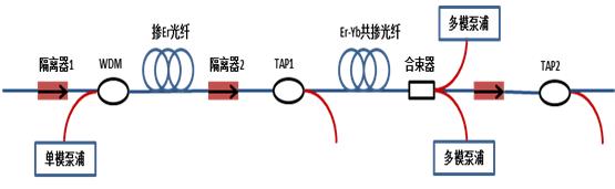 长飞公司推出高功率EDFA模块产品