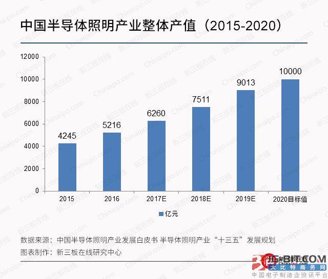 2020年LED产值一万亿,新三板企业迎业绩拐点
