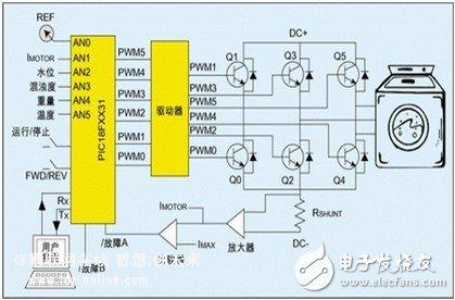 如何使创新的MCU实现高效节能电机控制