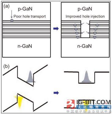 韩国研究证实:沟槽填充p型氮化镓可增加InGaN LED输出功率