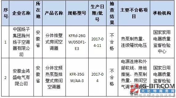 质检总局:洗衣机等7类电器总体合格率80.1%