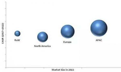 2022年3D机器视觉市场规模或达21.3亿美元